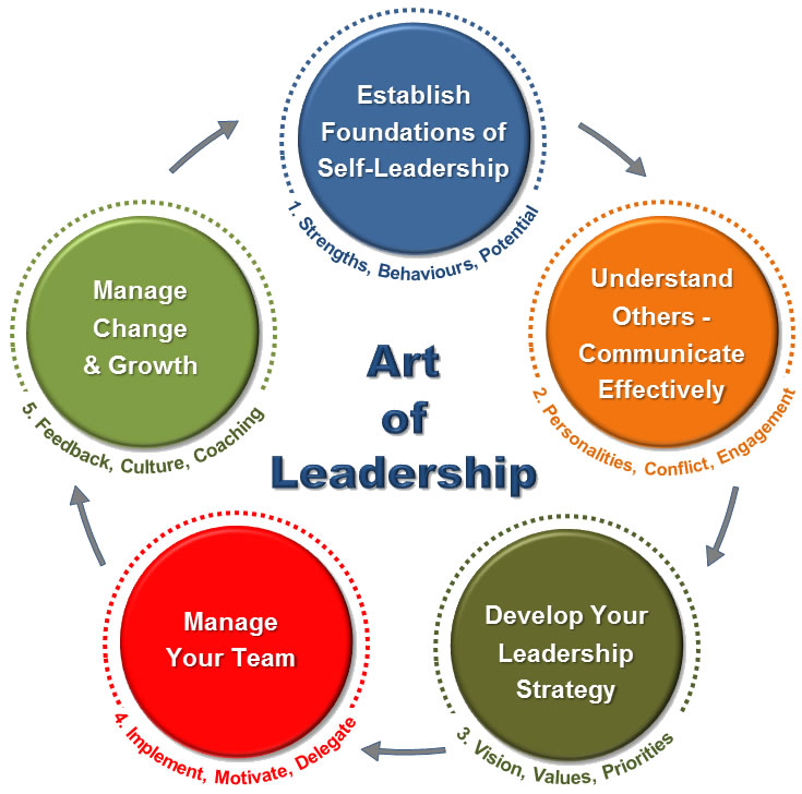 Art of Leadership Course Process